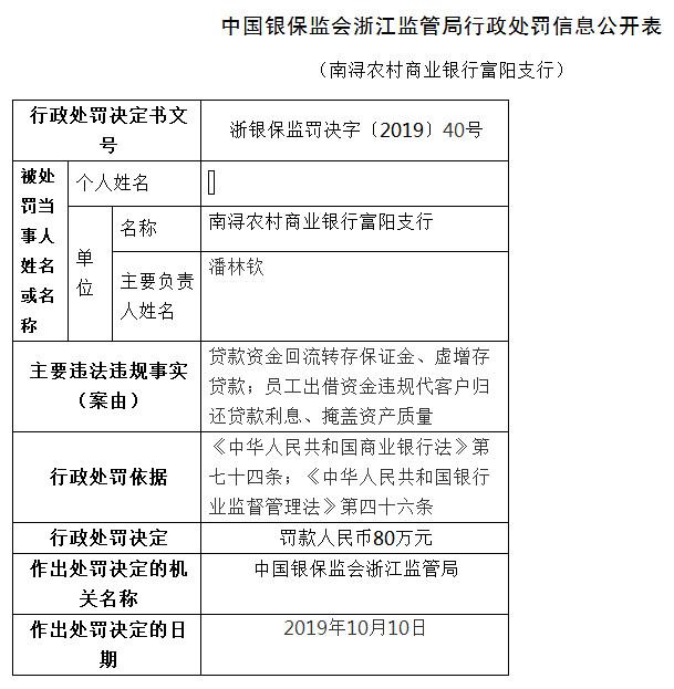 南浔农商行富阳支行2宗违法遭罚80万 虚增存贷款