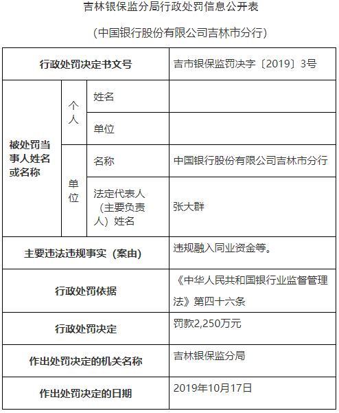 中国银行吉林市分行违法遭罚2250万 原分行长遭警告
