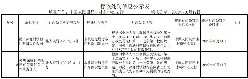 深圳农商行旗下银行违法遭罚 未按规定识别客户身份
