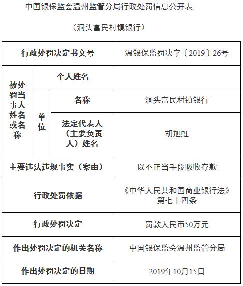 鹿城农商银行子银行违法罚50万 不正当手段吸收存款