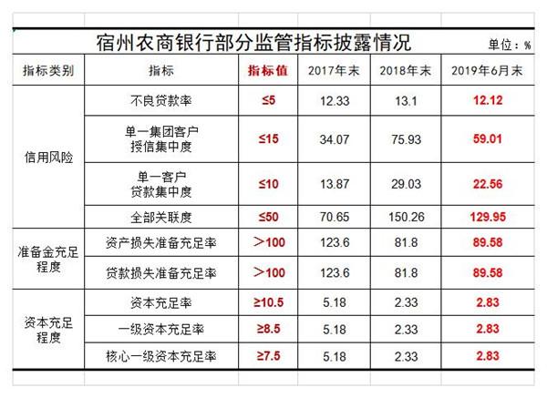 """不良贷款率12.12%!宿州农商银行拟定增搭配不良包""""补血""""7.2亿元"""