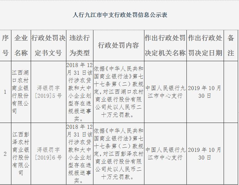 江西九江俩农商行违法遭罚 存在涉农贷款存违规报送事实