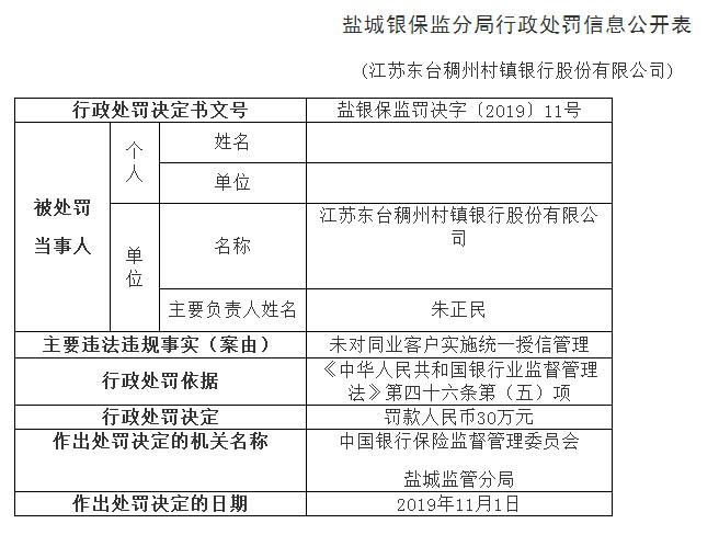 稠州村镇银行授信管理违法领罚单 总经理左自如遭警告