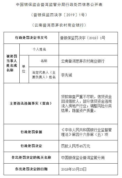 云南普洱思茅农商行2宗违法领罚单 贷款审查严重不尽职
