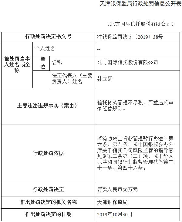 泰达控股旗下北方信托违法收罚单 信托贷款管理不尽职