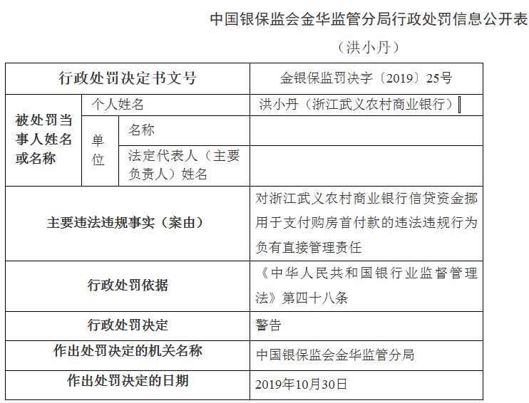 武义农商行员工违法被警告 存在信贷资金被挪用购房首付款行为