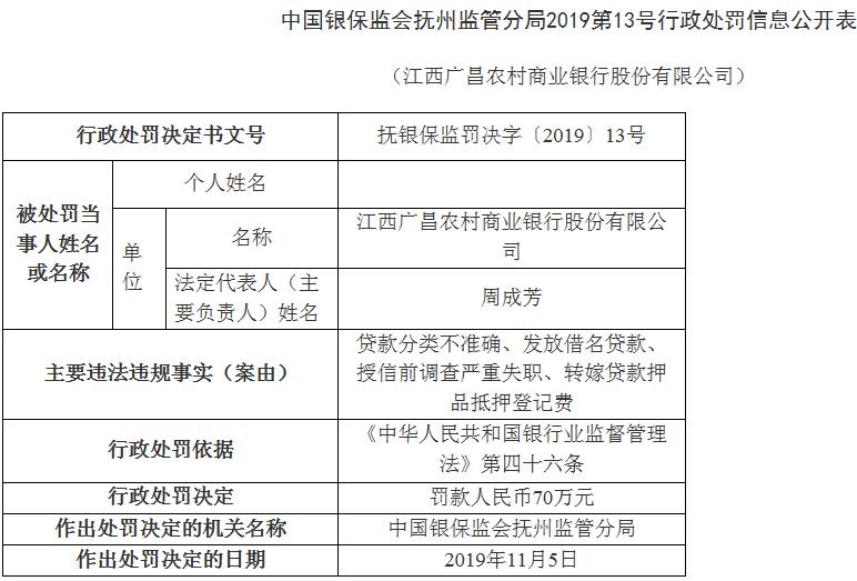 江西广昌农商行4宗违法遭罚70万 董事长周成芳遭警告