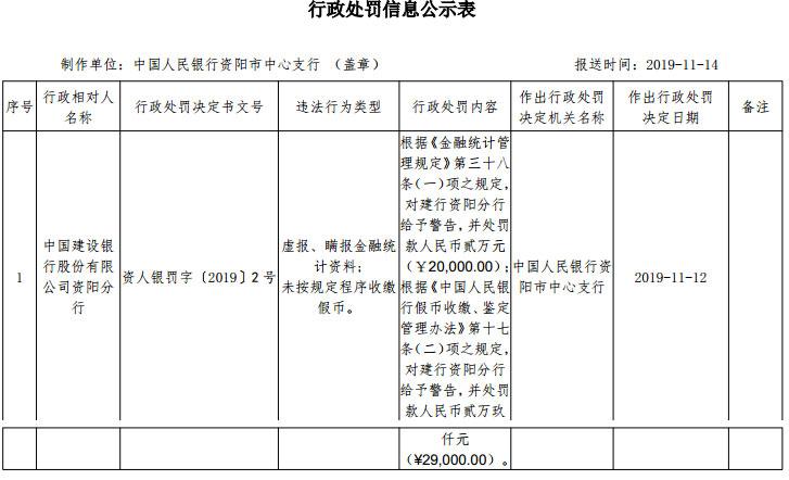 建设银行资阳分行违法领罚单 虚报瞒报金融统计资料