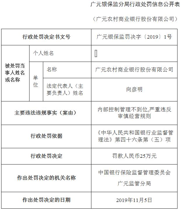 广元农商行违法被罚25万 内部控制管理不到位