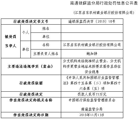 启东农商行两宗违法遭罚75万 分