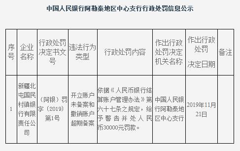 鄞州银行控股北屯国民村镇银行违法遭罚 开账户未备案