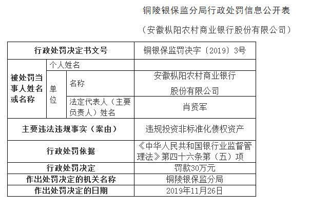 安徽枞阳农商行违法遭罚 投资非标准化债权资产违规