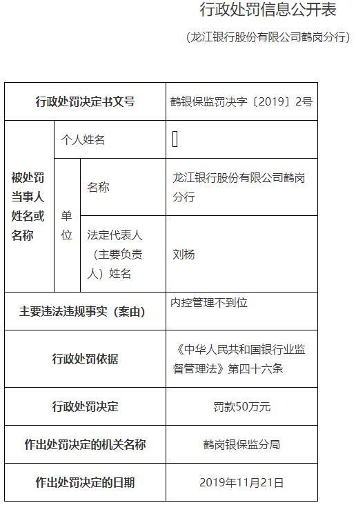 龙江银行鹤岗分行违法罚50万 员工多次操作他人账户
