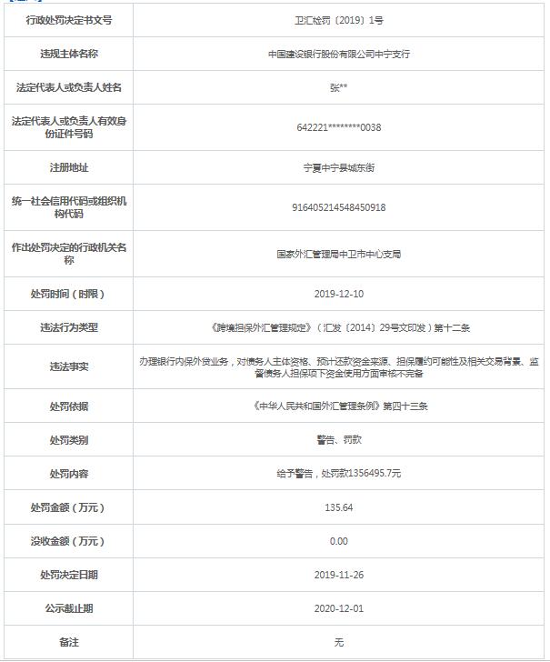 建设银行中宁违法支行遭罚136万 内保外贷审