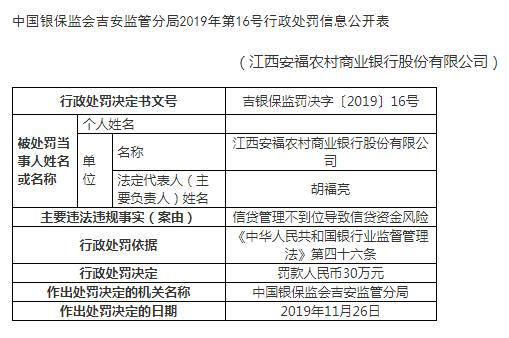 江西安福农商行违法遭罚 管理不到位致信贷资金风险