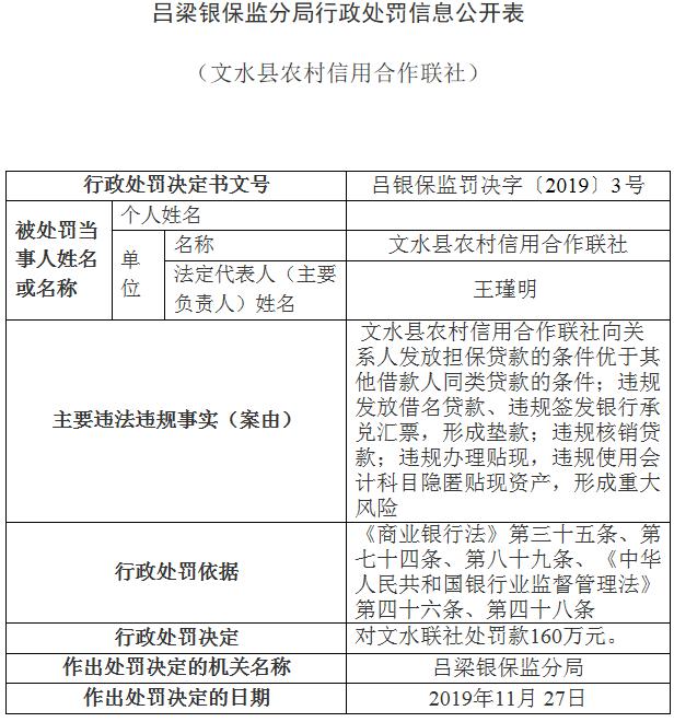 文水联社4宗违法领160万元罚单 领8罚单3高管取消任职资格