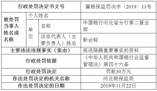 中国银行河北一营业部违法领罚单 报送隐瞒事实的资料