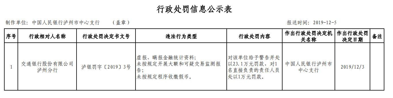 交通银行1月连收5罚单 泸州分行3宗违法领23万元罚单