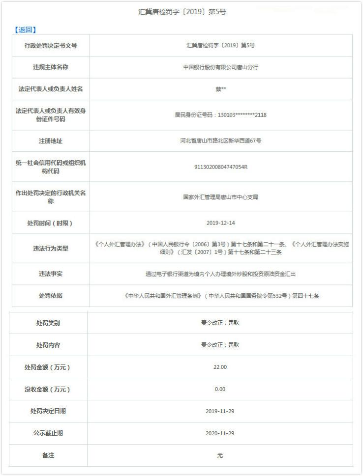 中国银行唐山分行违法遭罚22万元 为境内个人办理资金汇出