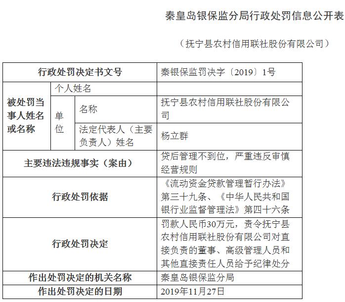 抚宁县农信社违法领三张罚单 严重违反审慎经营规则