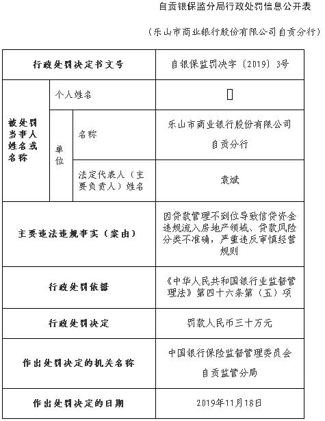 乐山商业银行自贡分行违法遭罚 信贷资金流入房地产