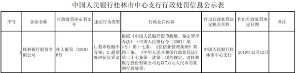 桂林银行股份有限公司存在假币收缴不合规违法显现造处罚