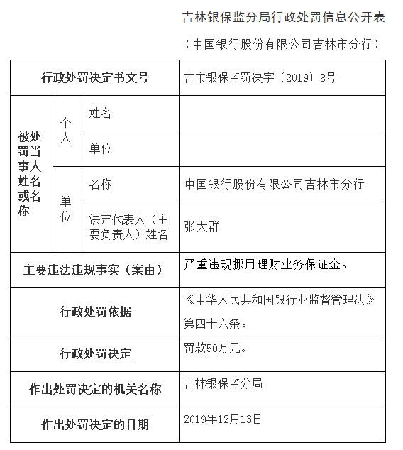中国银行吉林市分行违法挪理财业务保证金 3人遭警告