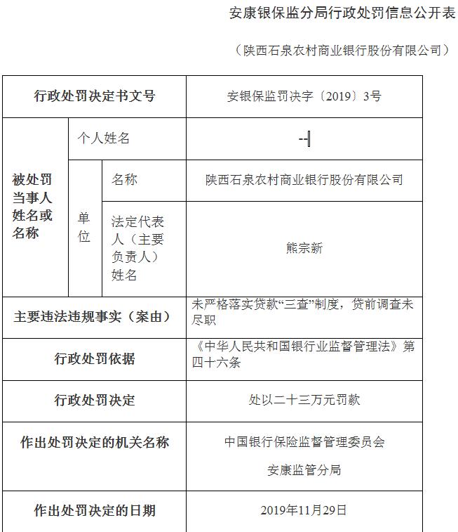 陕西石泉农商行违法遭罚 未严格落实贷款