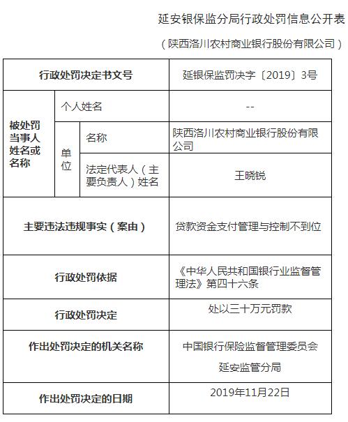 陕西洛川农商行违法遭罚 贷款支付管理与控制不到位