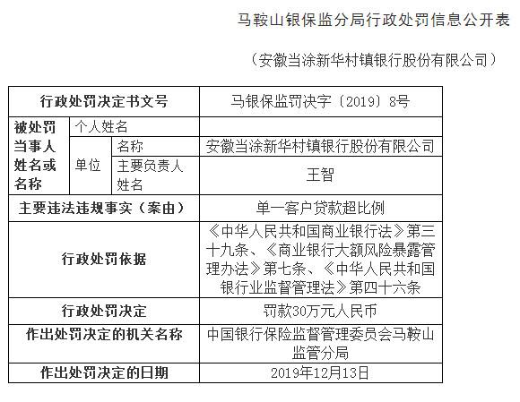 安徽當涂新華村鎮銀行違法領罰單 總經理王智遭警告