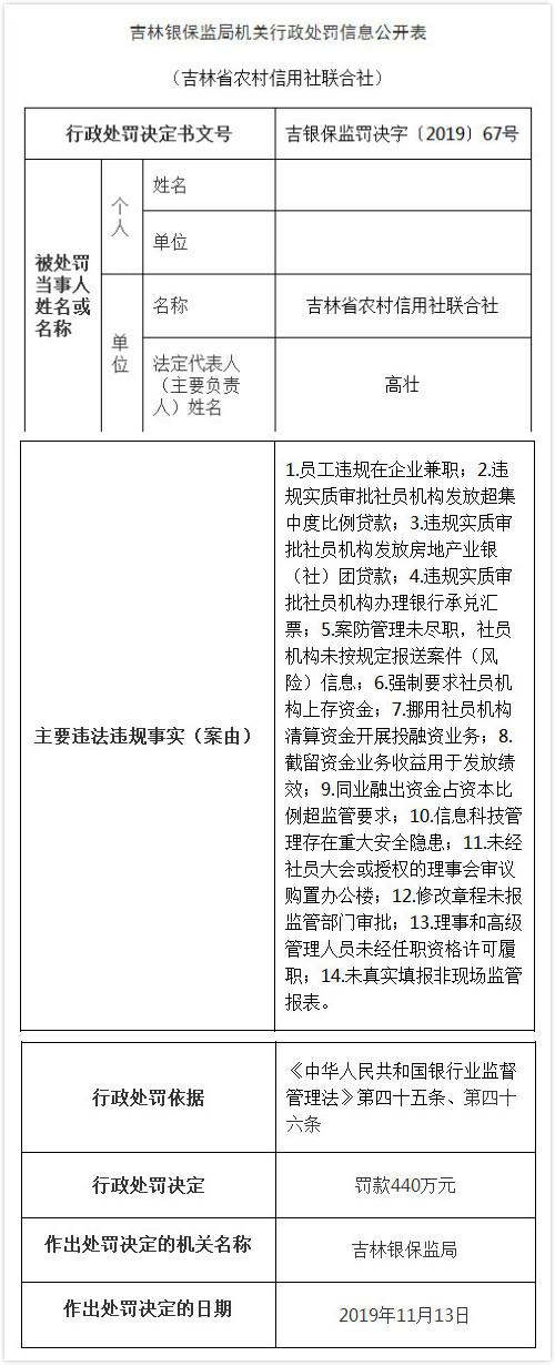 吉林农信社联社14宗违法合计被罚440万 前理事长等11人遭罚
