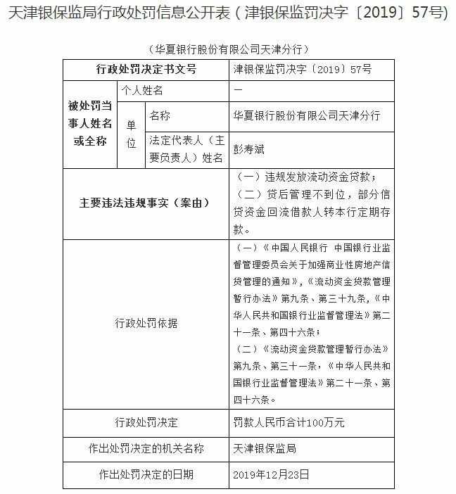 华夏银行天津2宗违法遭罚100万 违规发放流动资金贷款