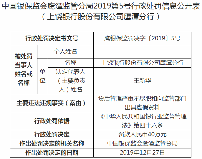 上饶银行鹰潭违法吃3罚单 向监管部门出具虚假资料