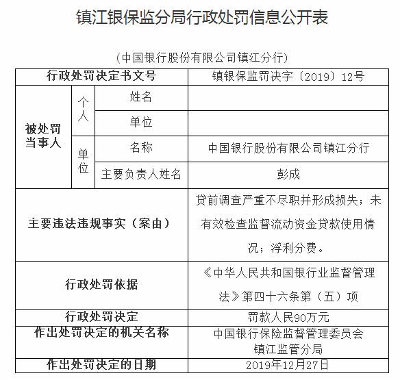 中国银行镇江分行3宗违法遭罚90万 贷前调查不尽职