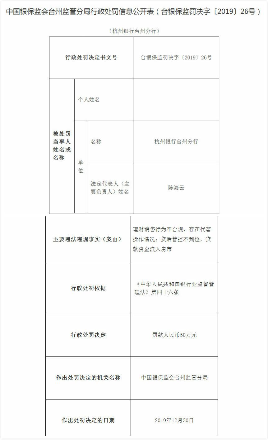 杭州银行一年4度遭罚 台州分行代客操作等2宗违法