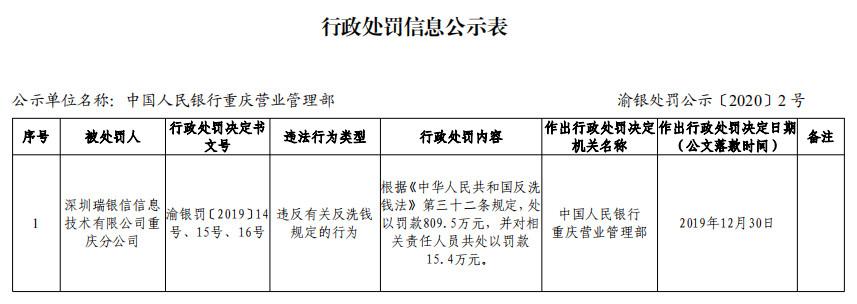 深圳瑞银信重庆违法遭罚810万 2019年4度违法遭罚