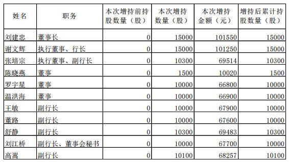 渝农商行董高一个月76万元增持 股价仍未扭转跌势
