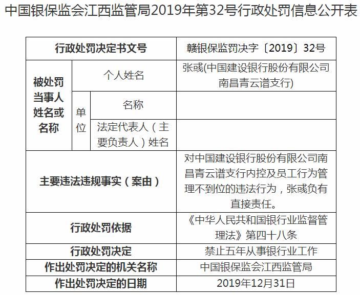 建设银行南昌青云谱支行违法罚落 当事人遭禁业5年