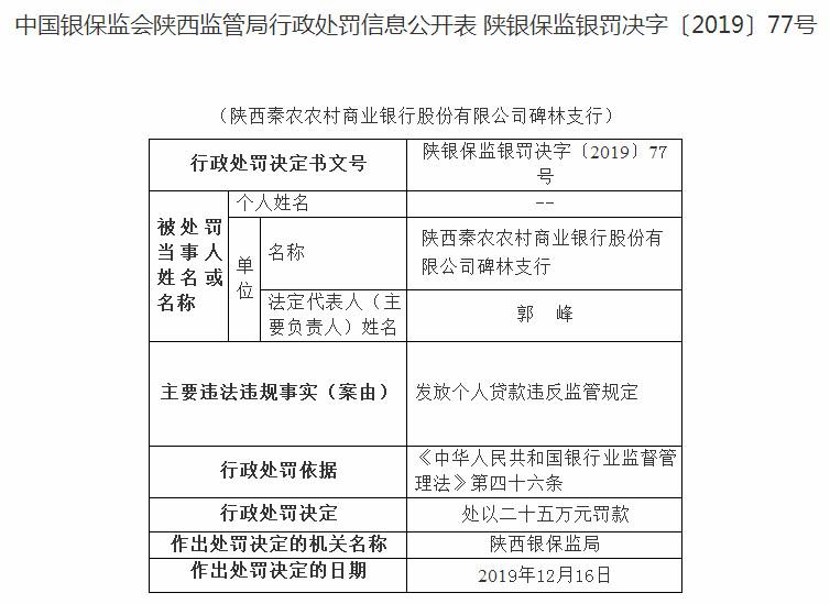 陕西秦农农商行违法发放个人贷款领罚单 3人遭警告