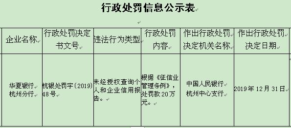 华夏银行杭州分行违法遭罚20万 未经授权查信用报告