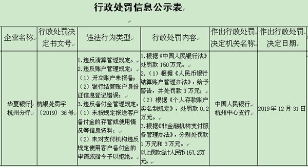 华夏银行杭州分行3宗违法遭罚157万 违反多宗规定