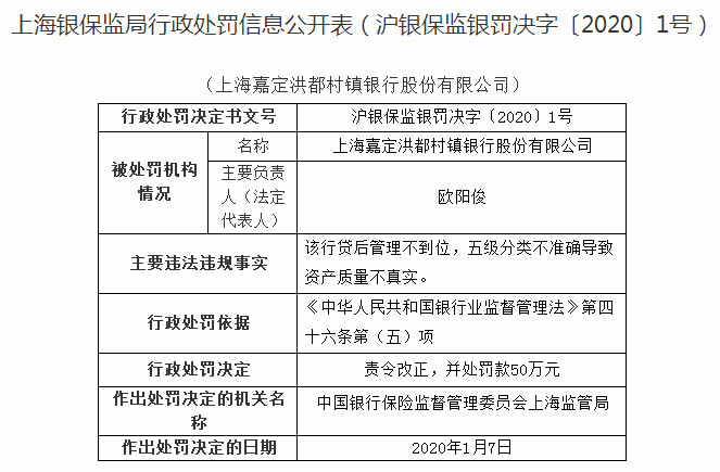 上海嘉定洪都村镇银行违法遭罚50万 资产质量不真实