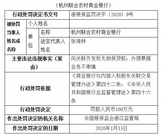 杭州联合农商行违法遭罚100万 向关联方发无担保贷款