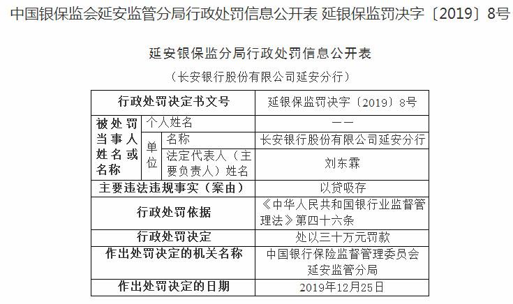 长安银行延安分行违法遭罚30万 以贷吸存