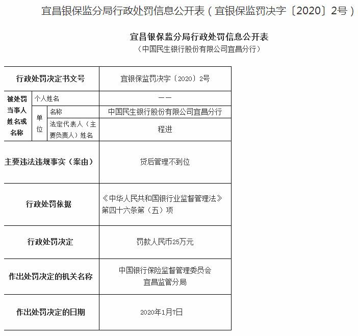民生银行宜昌分行违法遭罚3人遭警告 贷后管理不到位