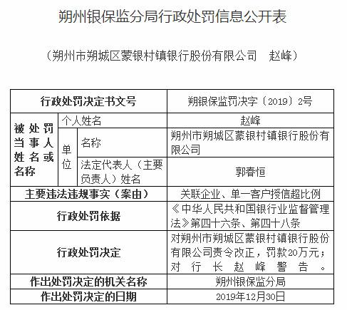 朔州蒙银村镇银行违法遭罚 最大股东为内蒙古银行