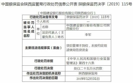 建设银行陕西违法遭罚25万 未按约定用途使用信贷资金
