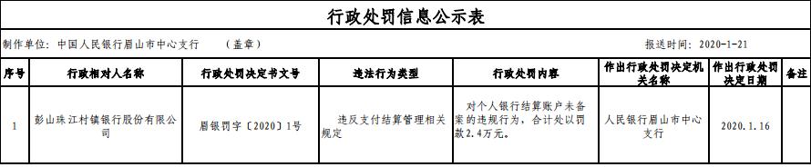 彭山珠江村镇行违法遭罚 第一大股东为广州农商银行