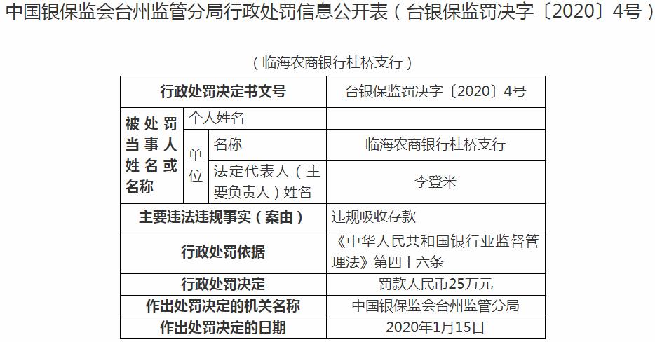 临海农商银行杜桥支行违法遭罚 违规吸收存款