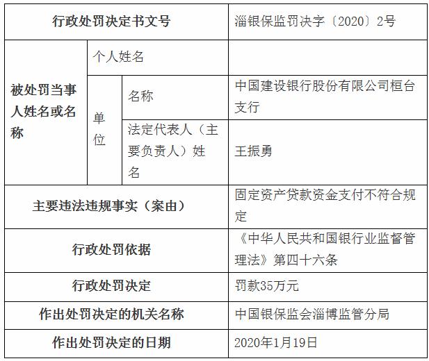 建设银行淄博违法领3罚单 固定资产贷款支付不合规定